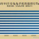 AnTuTu 公佈11月份手機Top10排行榜
