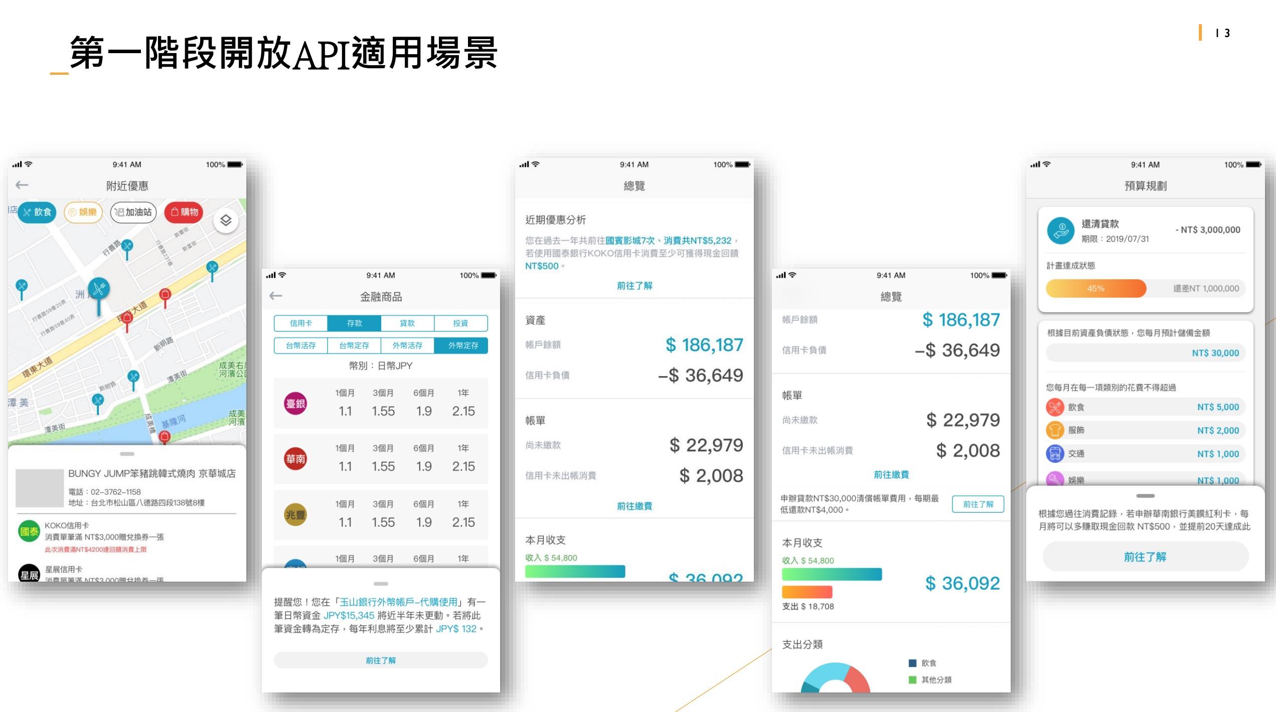 台灣金融業的悶聲革命「開放銀行」 消費者用得好可以大省荷包