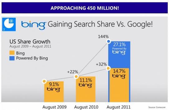 是【香港】Bing急起直追,吃掉美國27.1%市佔率這篇文章的首圖