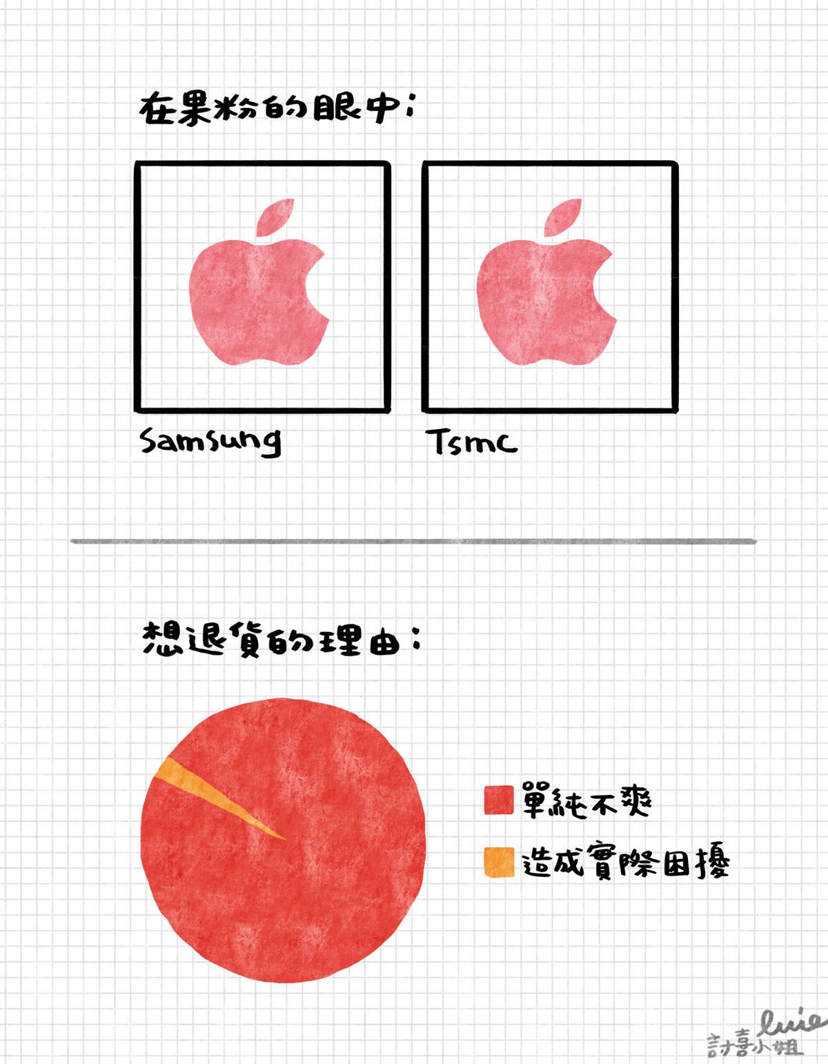 是今日新聞淺談:iPhone 6S 處理器 Samsung 和台積電的電量耗損...差不多啦這篇文章的首圖