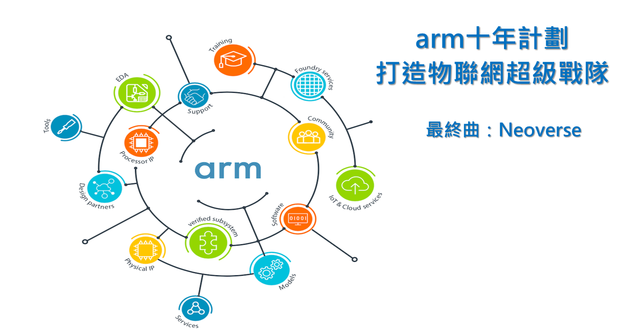 ARM architecture, 癮科技, Internet of things, System on a chip, Instruction set architecture, Central processing unit, Intel, Instruction, , Integrated Circuits & Chips, 癮科技, Product, Text, Diagram, Line, Design, Font, Circle, Graphic design, Illustration, Logo