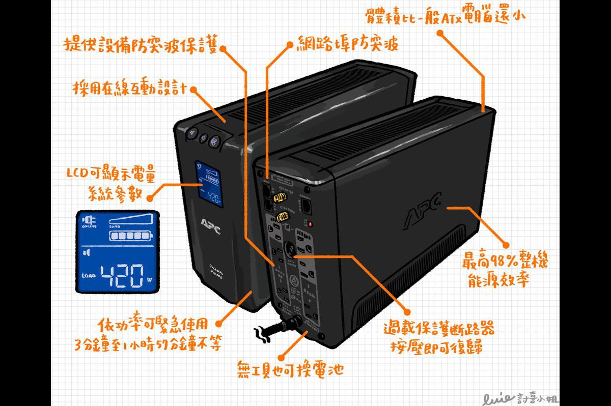 是一圖看懂 APC BR700G-TW UPS 不斷電系統這篇文章的首圖