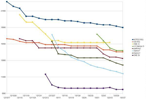 是手機購買評估指南:想買Android手機嗎?那麼應該要來看看這些價位持續下滑但值得納入考慮的手機這篇文章的首圖