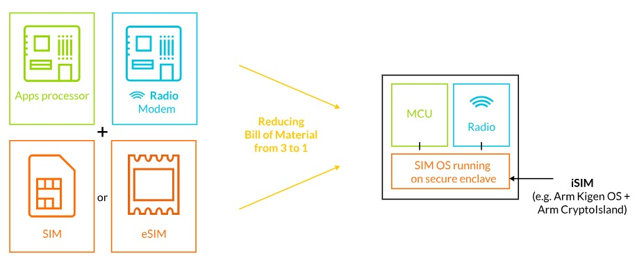 SIM card, IP Multimedia Services Identity Module, ARM architecture, Mobile Phones, Central processing unit, Integrated Circuits & Chips, Internet of things, System on a chip, Processor, Handheld Devices, arm sim, Text, Line, Font, Parallel, Brand, Diagram