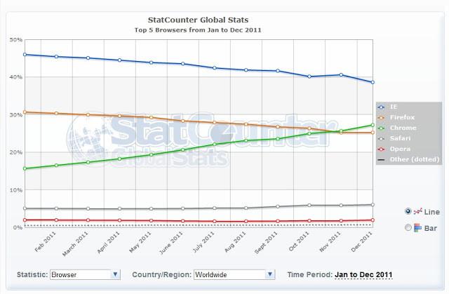 是2011 瀏覽器市場消長圖, Chrome 大躍進, IE 與火狐衰退這篇文章的首圖