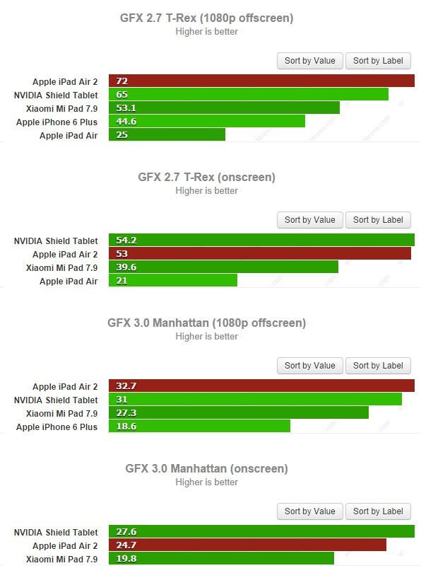是Apple A8X 核心 GFXbenchmark 測試數據出爐,與 Tegra K1 互有高低這篇文章的首圖