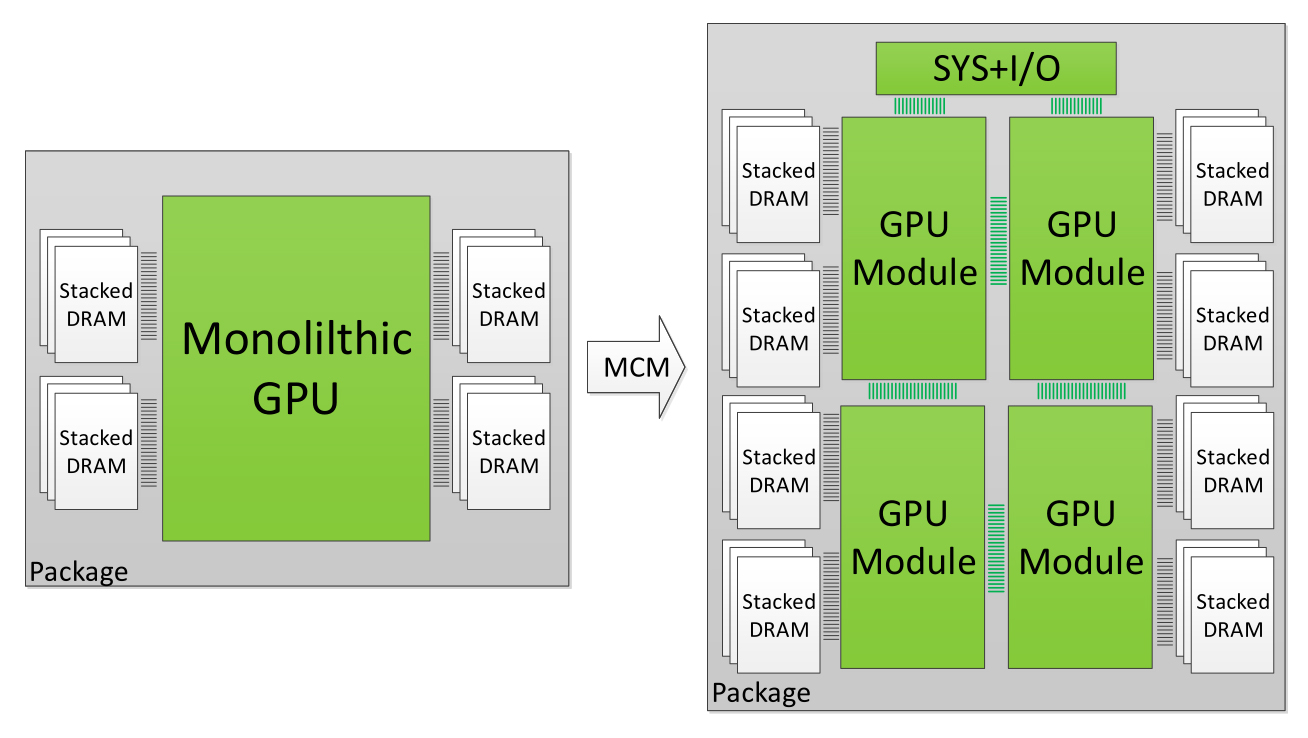 Graphics Cards & Video Adapters, Graphics processing unit, Multi-chip module, , Nvidia, Integrated Circuits & Chips, Single Chip Module, GeForce, Die, Multi-GPU, nvidia multi chip gpu, Text, Line, Font, Diagram, Parallel