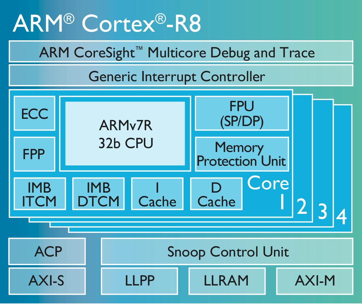 是針對 5G 世代數據機以及巨量儲存應用, ARM 公布 Cortex-R8 即時處理器這篇文章的首圖