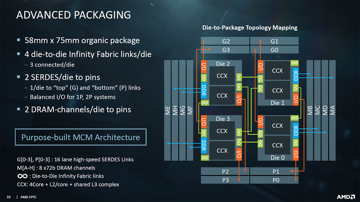 Epyc, Hot Chips, Zen, Multi-chip module, Advanced Micro Devices, , Central processing unit, Integrated Circuits & Chips, Computer Servers, Ryzen, Epyc, software, technology, screenshot, font, multimedia, product, presentation, brand
