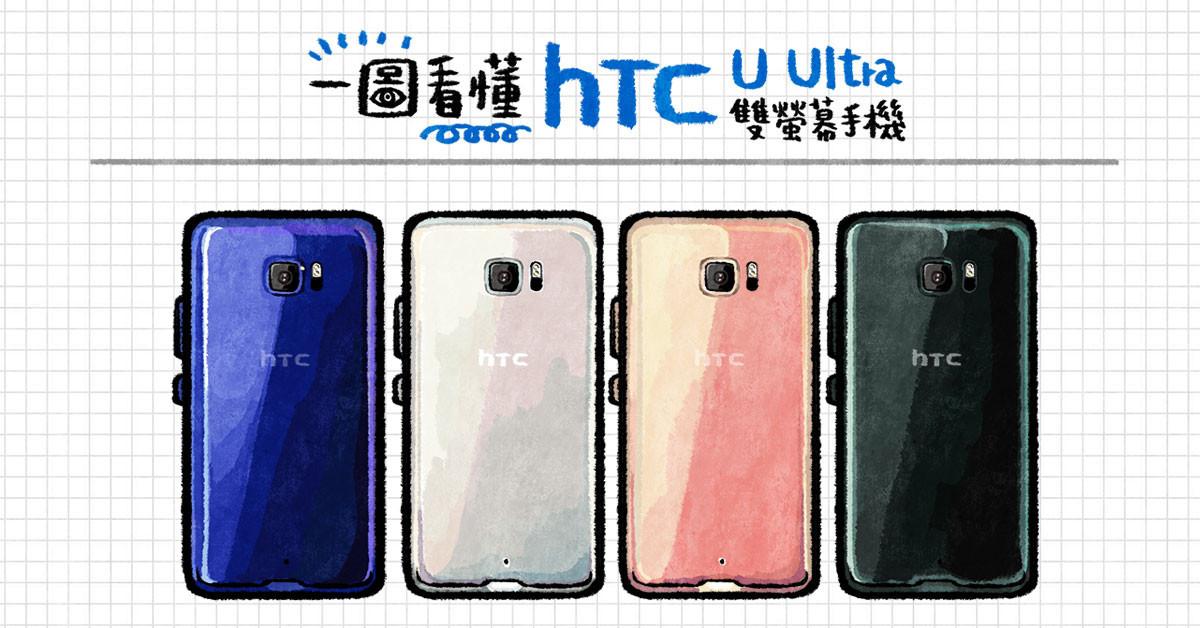 是一圖看懂 HTC U Ultra 雙螢幕手機這篇文章的首圖